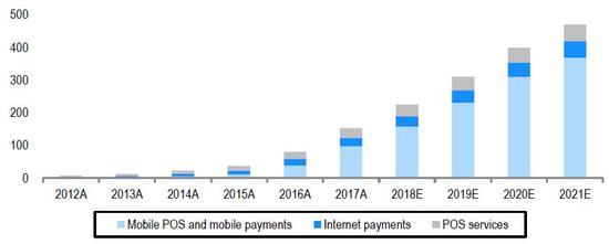 (移动支付将承载第三方支付市场最主要的添长,来源:Frost & Sullivan,瑞信)