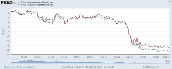 为什么美联储内部也在考虑负利率的可行性?,Spreadex
