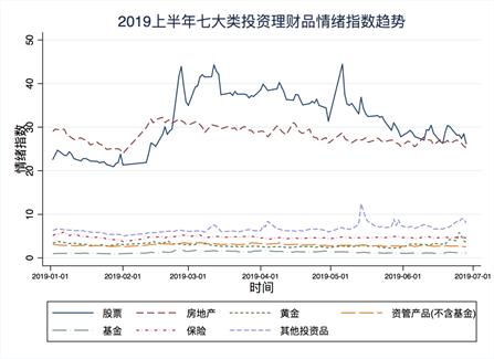 国民投资理财报告:易涨资产受青睐 互联网理财成主流