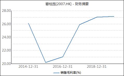 碧桂园上半年稳中有进:资金足负债率低 业绩快速增长