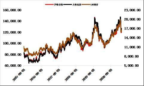 大越期货:镍:长线供需有所转变 短线仍有一定支撑