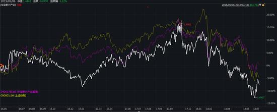 图:2016年以来华宝新兴产业净值走势(白线)与上证指数(黄线)、业绩基准(紫色)对比