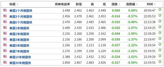 美债利率倒挂加剧 新兴市场货币普跌土耳其股汇双杀-外汇交易建议