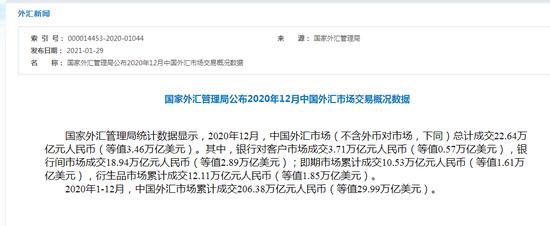 外汇局:2020年1-12月 中国外汇市场累计成交206.38万亿元人民币