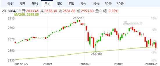 标普500指数日K线走势图(绿线为200日移动均线)(来源:新浪财经)