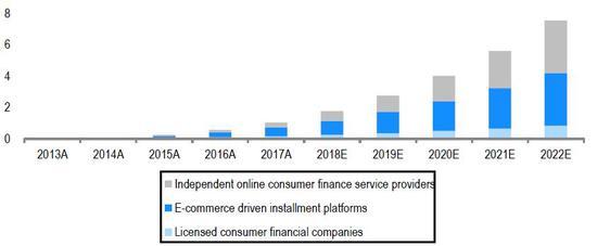 (消耗金融市场仍将保持较快发展,来源:瑞信)