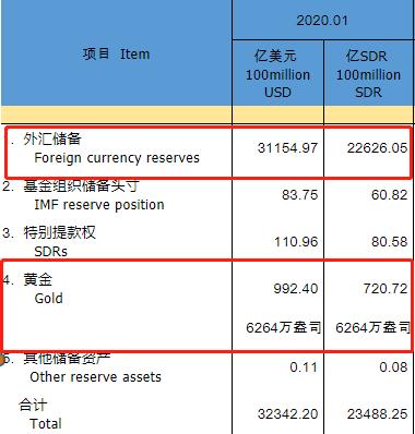 2020年1月表汇贮备和黄金贮备数据