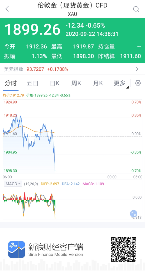 美元指数大幅拉升 现货黄金跌破1900美元/盎司