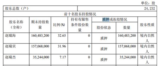 为了用于收购 Ekornes ASA项目,公司大股东赵瑞海、赵瑞宾和赵瑞杰已经质押了其所有的股份。