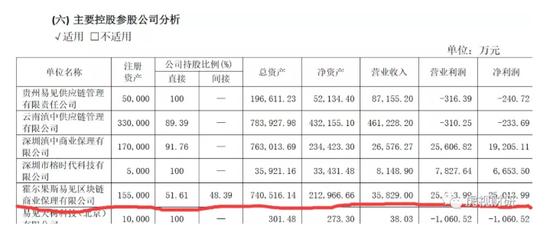 (资料来源:2019年中报)
