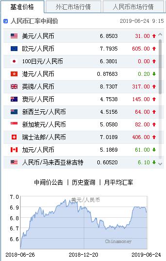 美指持续走弱逼近95 人民币中间价报6.8503下调31点,河南君道商务服务有限公司