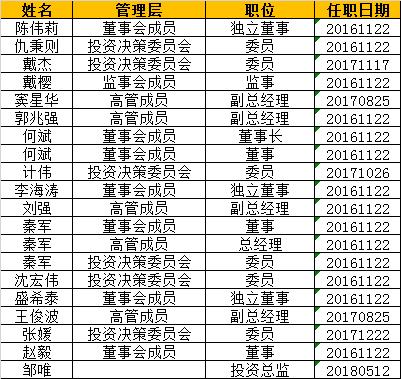 汇安基金主要成员 数据来源:wind