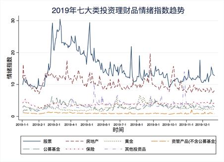 图1:2019年七大类投资理财品情绪指数趋势图