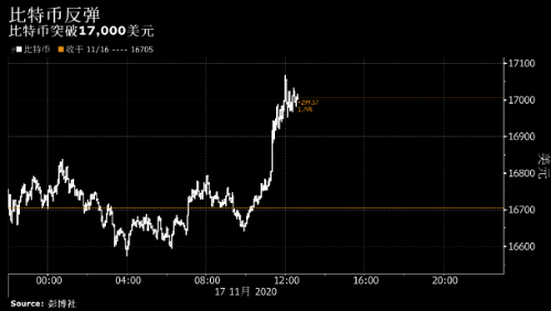 比特币升破17000美元 为近三年来首次