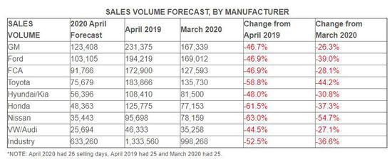 美国4月份新车销售将有633260辆 环比降幅36.6%