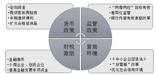 图 1 小微企业金融服务政策支持体系 资料来源:公开资料整理 瀚德金融科技研究院