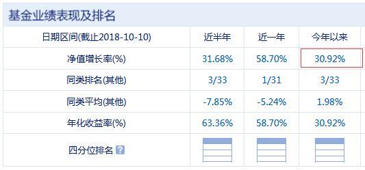 国泰大宗商品配置今年以来业绩表现 数据来源:新浪基金 截至日期:2018年10月10日