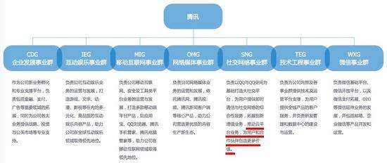 腾讯现有事业群架构(来源:腾讯官网)