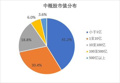 陈赫:中概股回归浪潮来临 港股是否准备就绪?