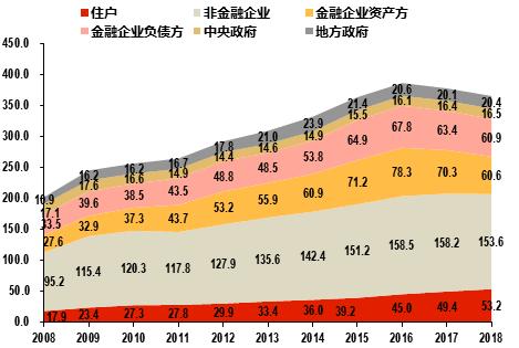图9:我国宏观杠杆率仍然较高单位:占GDP(%)数据来源:CNBS,北京大学经济政策研究所