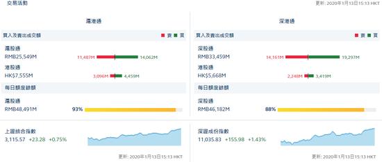 收評:北向資金流入逾77億元 滬股通凈流入25.82億元