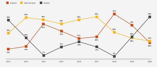 普华永道:CEO信心指数创十年新低 中国成唯一亮点