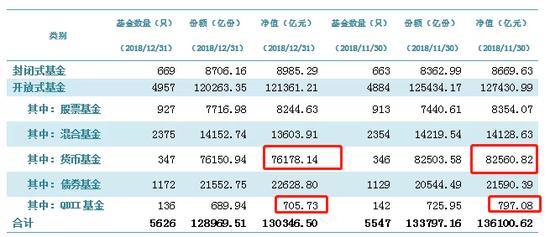 【协会数据】公募基金市场数据(2018年12月)
