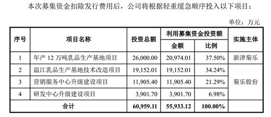 2019年8月份第二版招股书的募投资金额数据