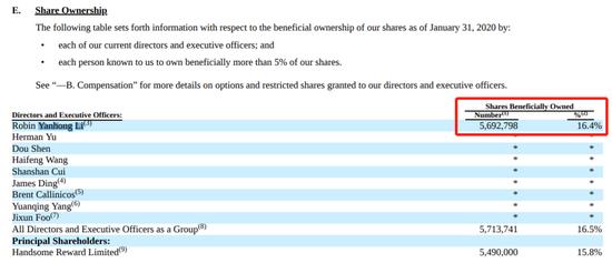 百度回港上市正式启动:李彦宏持股16.4% 持股爱奇艺、携程等