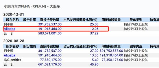 《高德娱乐平台科技频道传小鹏汽车拟赴港上市:遭高瓴清仓 阿里巴巴持股12.26%》