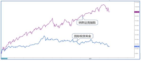 市场分析:金价下跌会加剧资产泡沫的破裂吗?