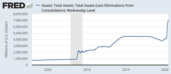 美联储资产负债表规模突破7万亿美元