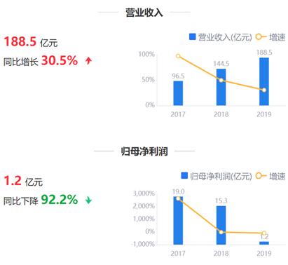 色盲眼镜鹰眼预警:华友钴业营收净利背离 毛利率同比降17.3%
