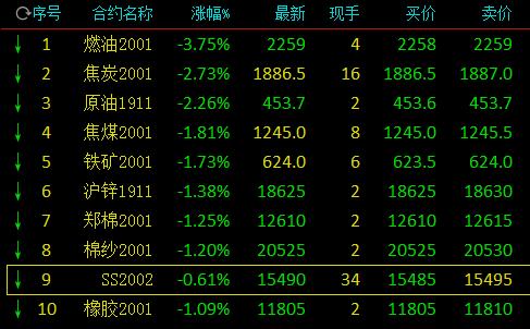 午市前瞻:港股料区间上落观望为主 25500点暂有支持