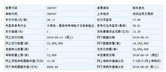 锐科激光6月13日申购指南 顶格申购需配市值12.5万元