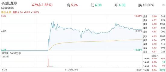 第二批集采药品上海地区挂网通道开通