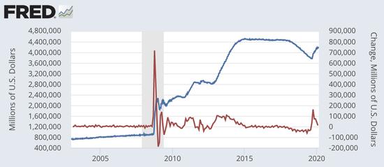 (蓝线为美联储资产负债表规模,红线为资产负债表每月变化量 数据来源:Fred)
