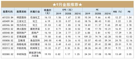 开源证券:8月金股组合盈利7.53% 9月荐股名单出炉