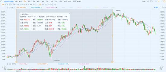 金科服務(9666.HK):明星基石加持,打響物業新股反彈第一槍