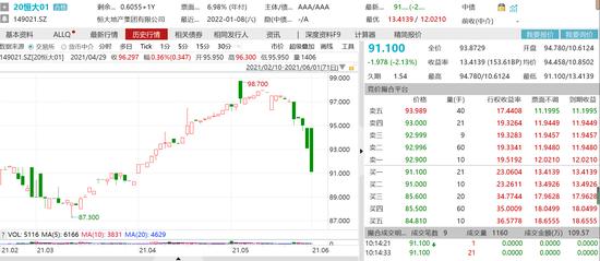 """恒大地产债延续跌势:""""20恒大01""""跌超2%"""