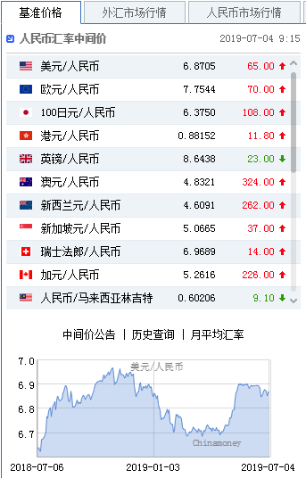 美元指数持续走弱 人民币中间价报6.8705下调65点-外汇交易平台能在