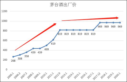 茅臺來年業績恐不及預期 飛天茅臺短期難提出廠價