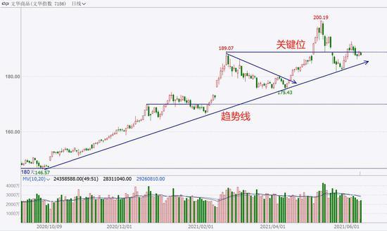 中粮期货  试错交易:6月11日市场观察
