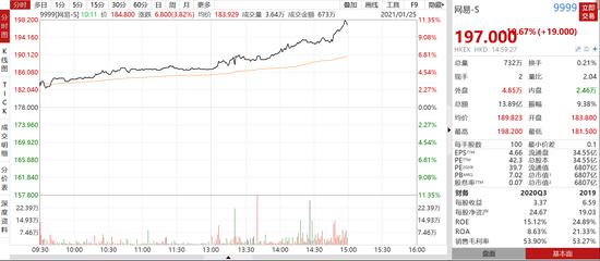 网易午后涨幅扩大至11% 股价创历史新高