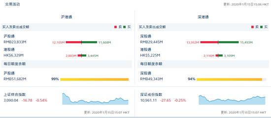 收评:北向资金流入10.44亿元 沪股通净流出4.97亿元