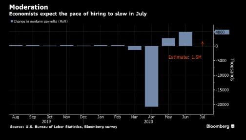 美国就业指标显示劳动力市场复苏趋缓 甚至可能进一步恶化