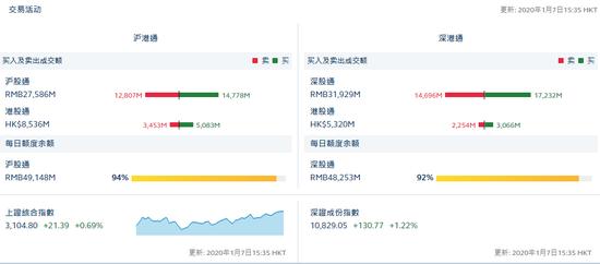 评论:北行资金净流入12.91亿元,沪港通净流出10.82亿元