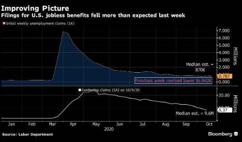 美国首次申请失业救济人数四周来第三次下降 加州恢复数据发布