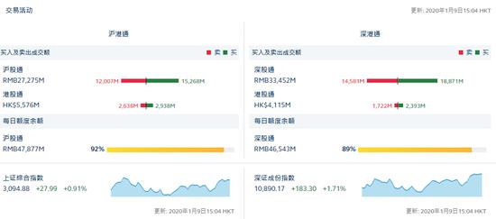 收评:北向资金净流入75.51亿 沪股通净流入32.61亿
