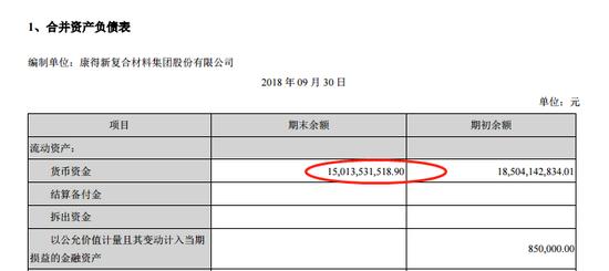 康得新手握150亿现金 却还不起今日10亿的债?